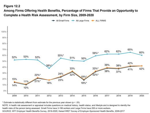 KFF 2020 Employer Benefit Survey Figure-12-2