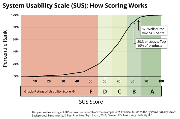 usability scale - SUS score diagram-01