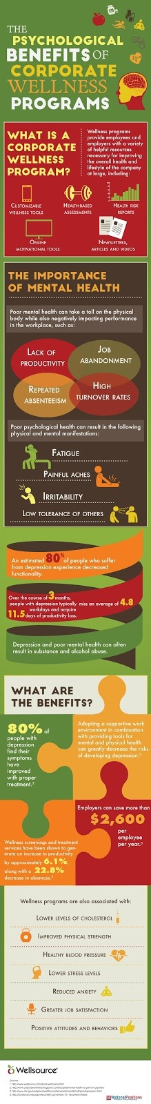 Corporate Wellness Infographic